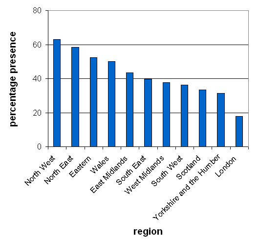 Bar-chart showing hedgehogs by region